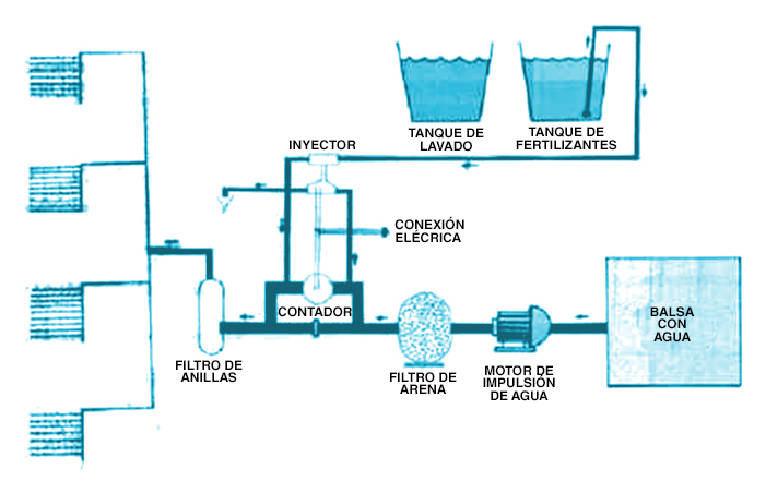 2_sistema de fertirrigacion